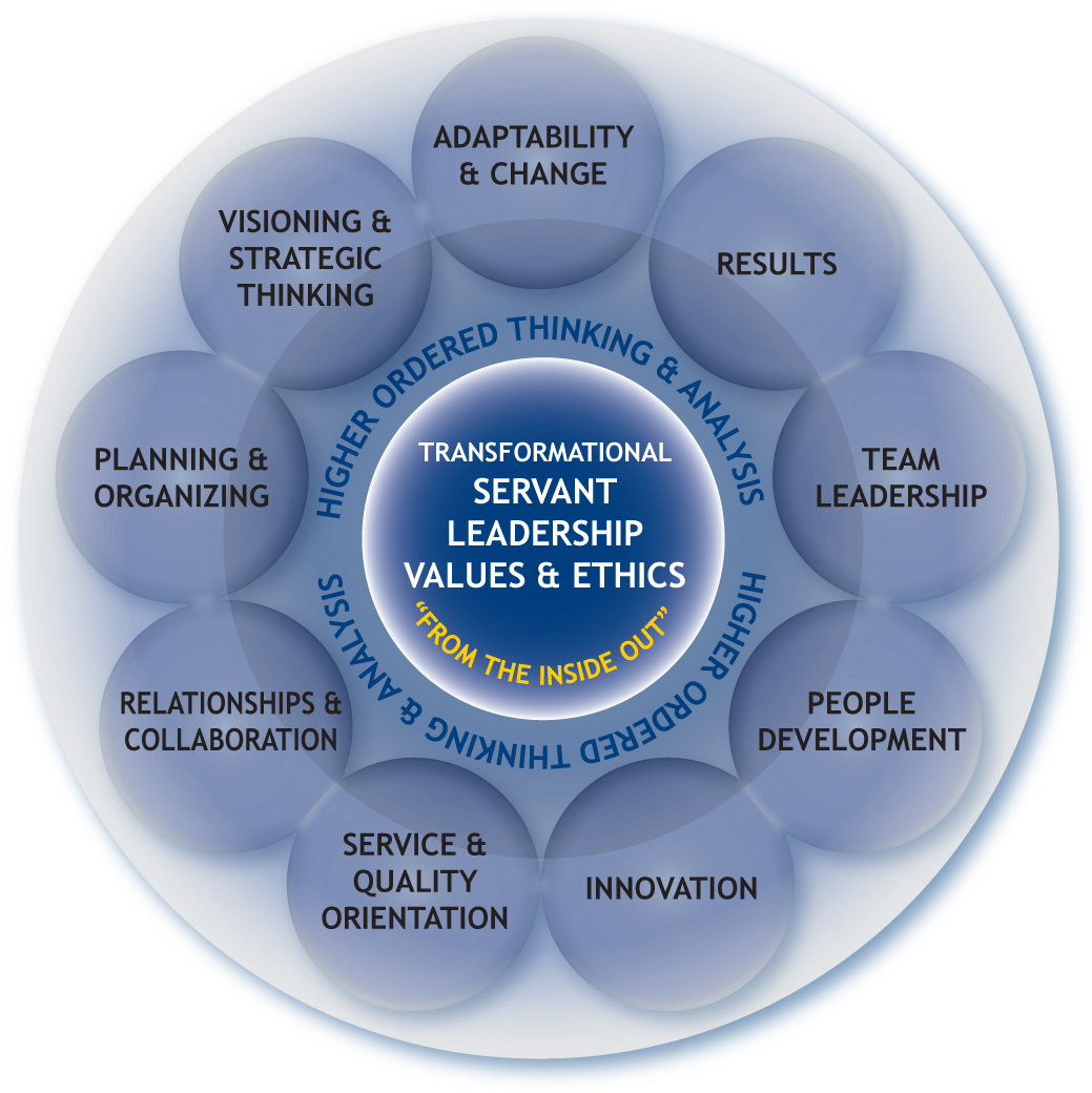 Transformational leadership research papers
